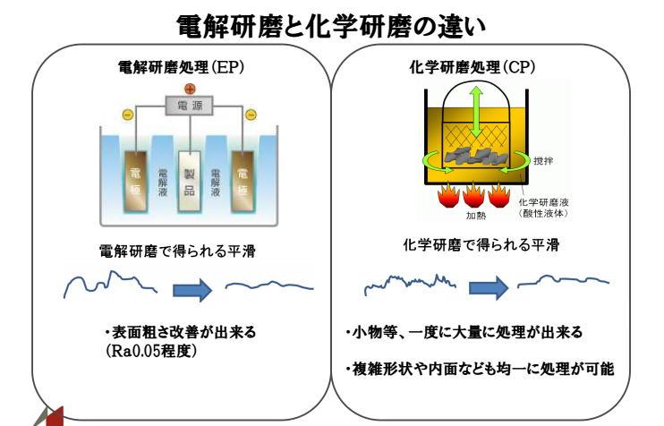 電解研磨と化学研磨の違い