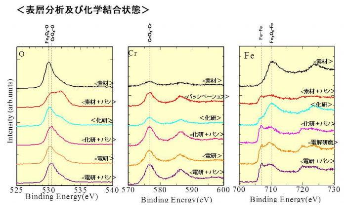 化学研磨分析表